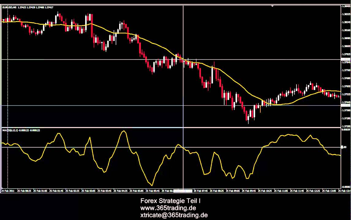 Power forex strategies review