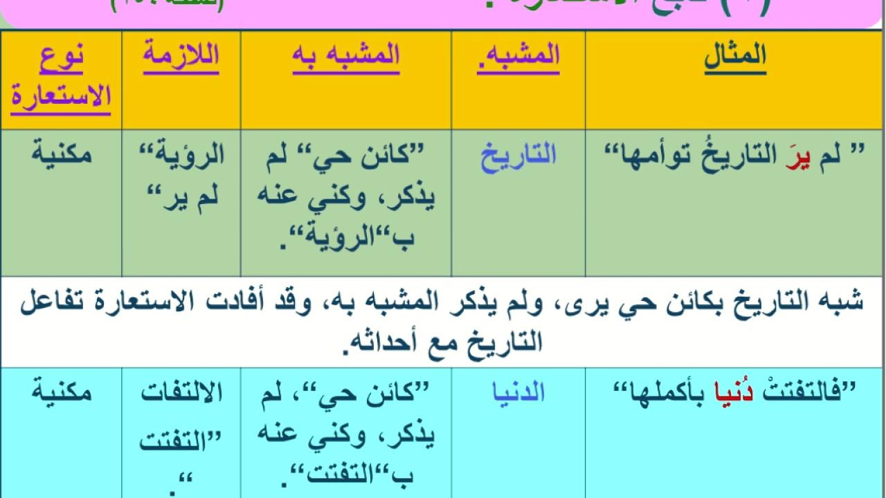 حل كتاب مهارات لغوية جامعة تبوك