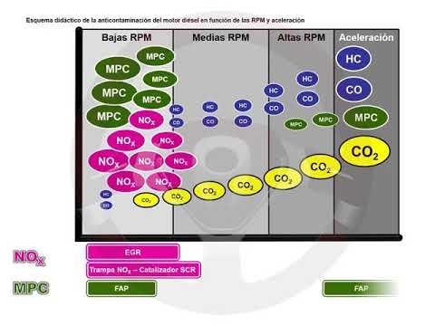 ASÍ FUNCIONA EL AUTOMÓVIL (I) - 1.13 Alimentación y encendido del motor diésel (10/13)