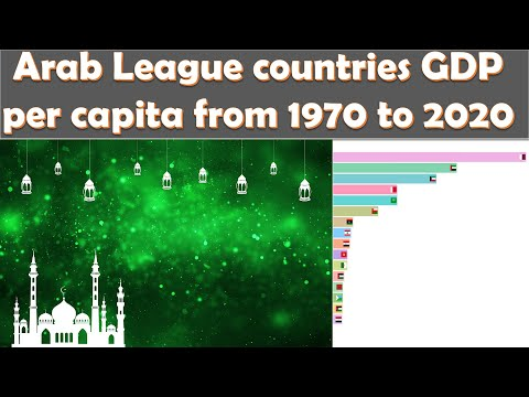 Arab League countries GDP per capita animation from 1970 to 2020
