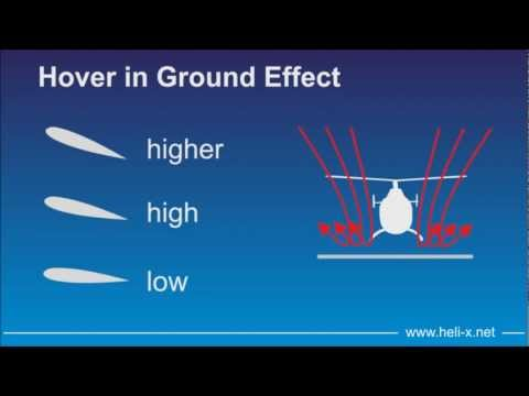 R/C-Helicopters. Aerodynamics - Technology - Simulation. Part 1: Lift