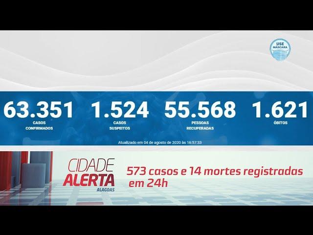 Coronavírus em AL: 573 casos e 14 mortes registradas em 24h