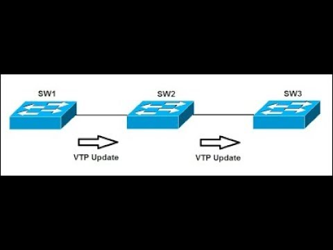 VTP - VLAN Trunking Protocol