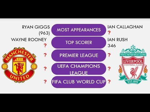 Liverpool Vs Manchester United Rivalry Comparison Total Match Goal Trophies Club Info Youtube