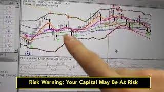 วิธีดูตลาดว่าแย่หรือไม่แย่นั้นดูยังไง? trader ควรต้องรู้นะครับ