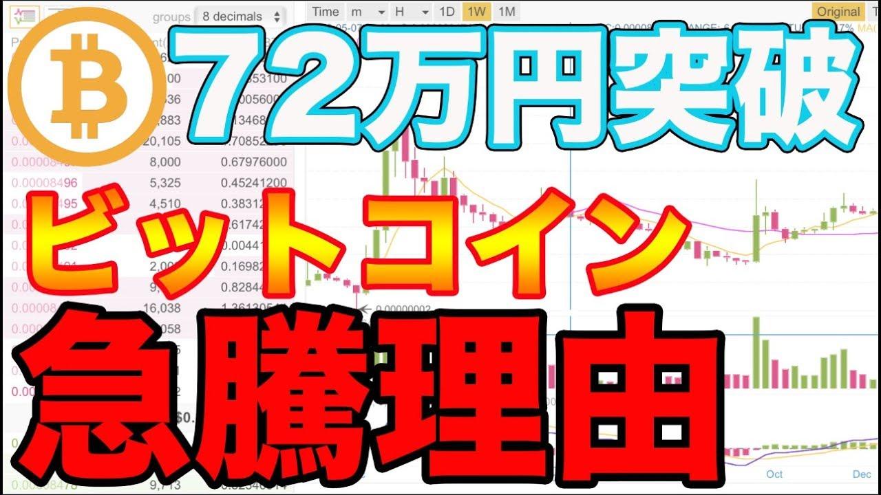なぜ? ビットコインが突然急騰したメカニズム ── 1時間で18%値上がり、楽天参入も影響? | Business Insider Japan