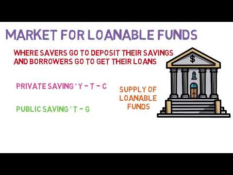 13.2 The Market For Loanable Funds