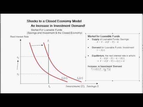 Change In Investment Demand and the Loanable Funds Market -