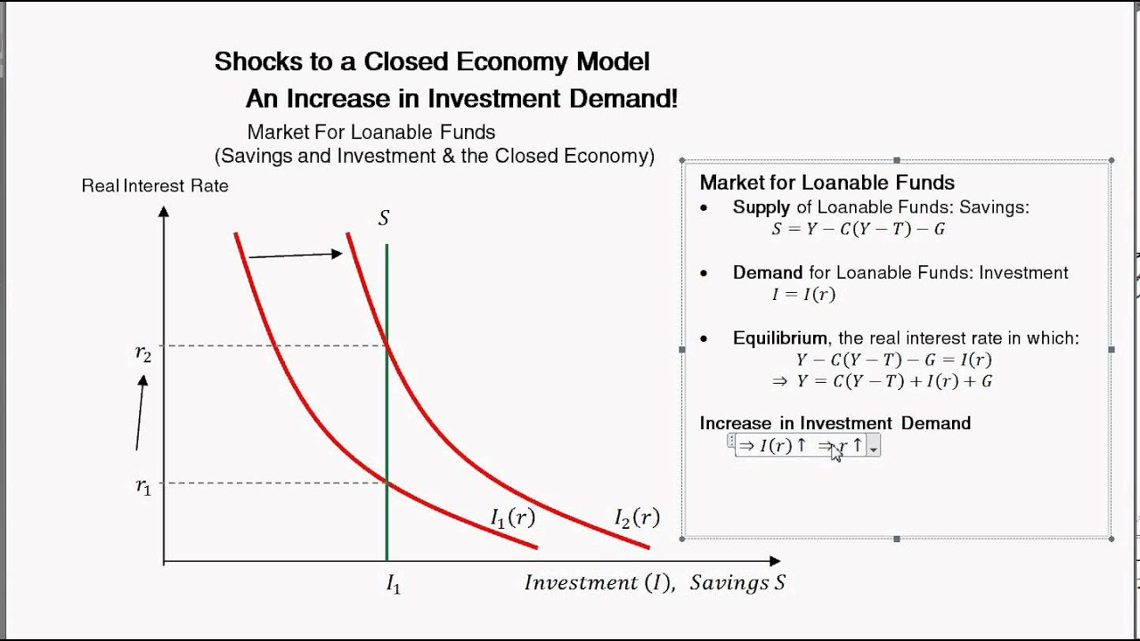 Change In Investment Demand and the Loanable Funds Market ... Loanable Funds Graph