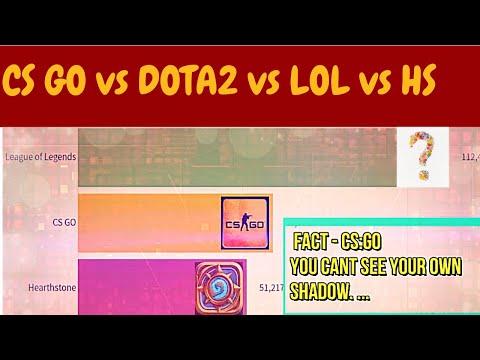 DOTA 2 Vs CS GO Vs LOL Vs Hearthstone | Most Watched Game On Twitch | Racing Bat Chart