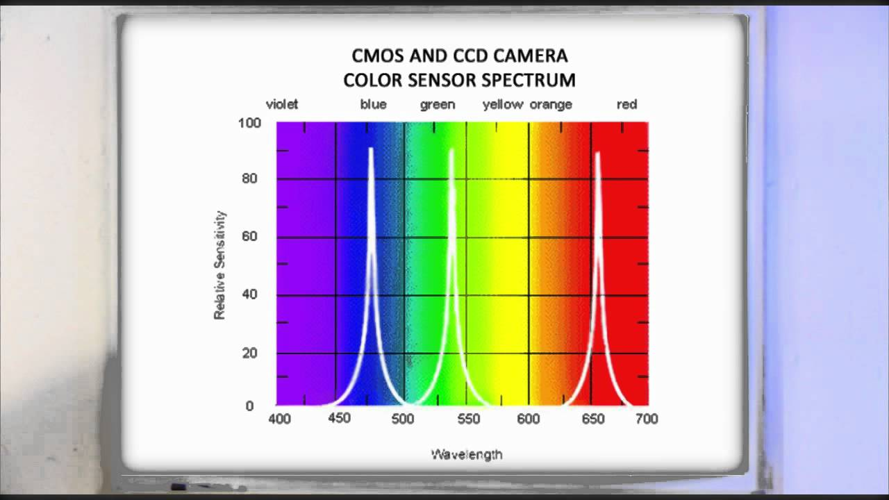 Principles Of Video Lighting Seminar 2 - CRI Color Rendering Index - YouTube  sc 1 st  YouTube & Principles Of Video Lighting Seminar 2 - CRI Color Rendering Index ... azcodes.com