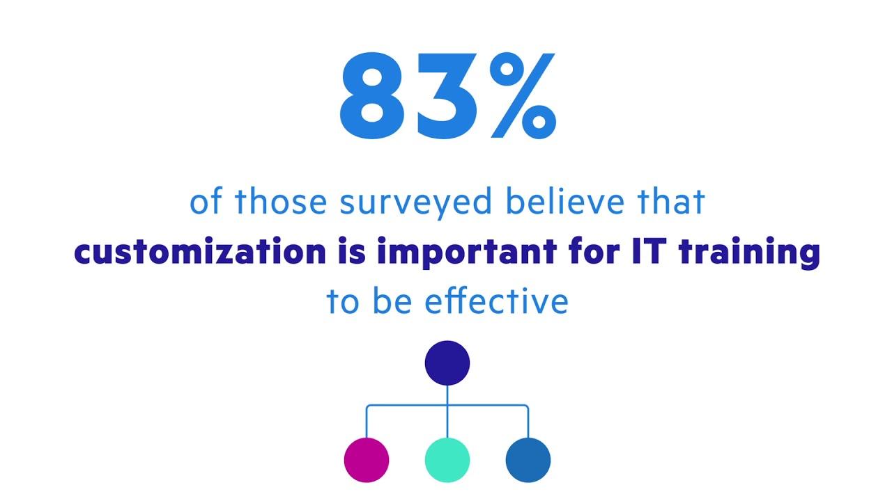 Enterprise Software Education, Training, Certification