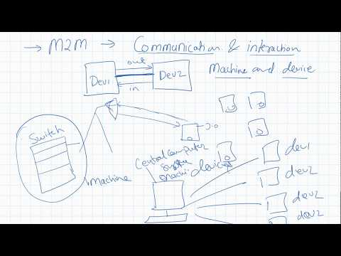 IoT And M2M Or Internet Of Things And Machine To Machine Communication Hindi 3