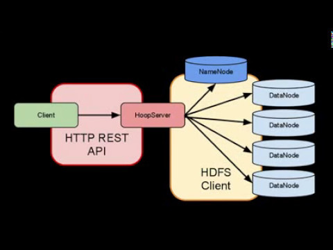 Exposing Hadoop as REST API