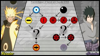 Transformation of Naruto and Sasuke EYES | Ninja World
