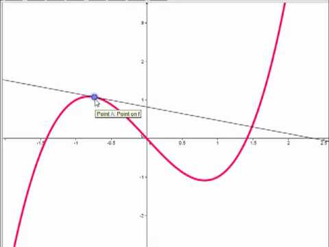 Cubics and Inflection Points - YouTube
