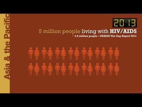 Did You Know? HIV/AIDS in Asia and the Pacific