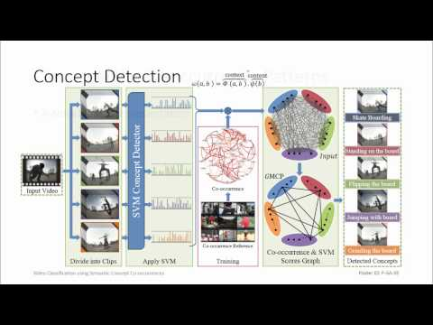 CVPR14: Video Classification using Semantic Concept Co-occurrences