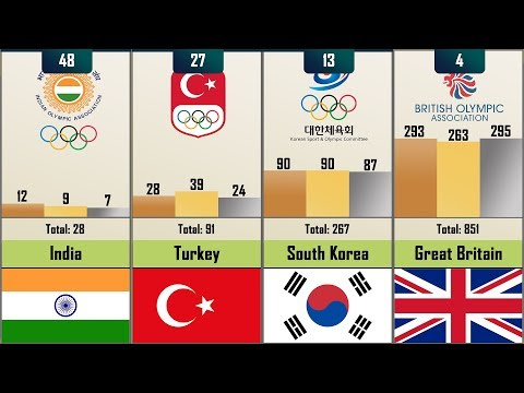 Most Successful Country By Won Summer Olympics Medals - 137 Countries Compared