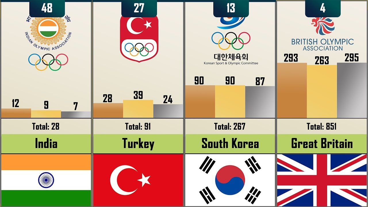 Should Olympic Golf Format Be Changed for 2024?