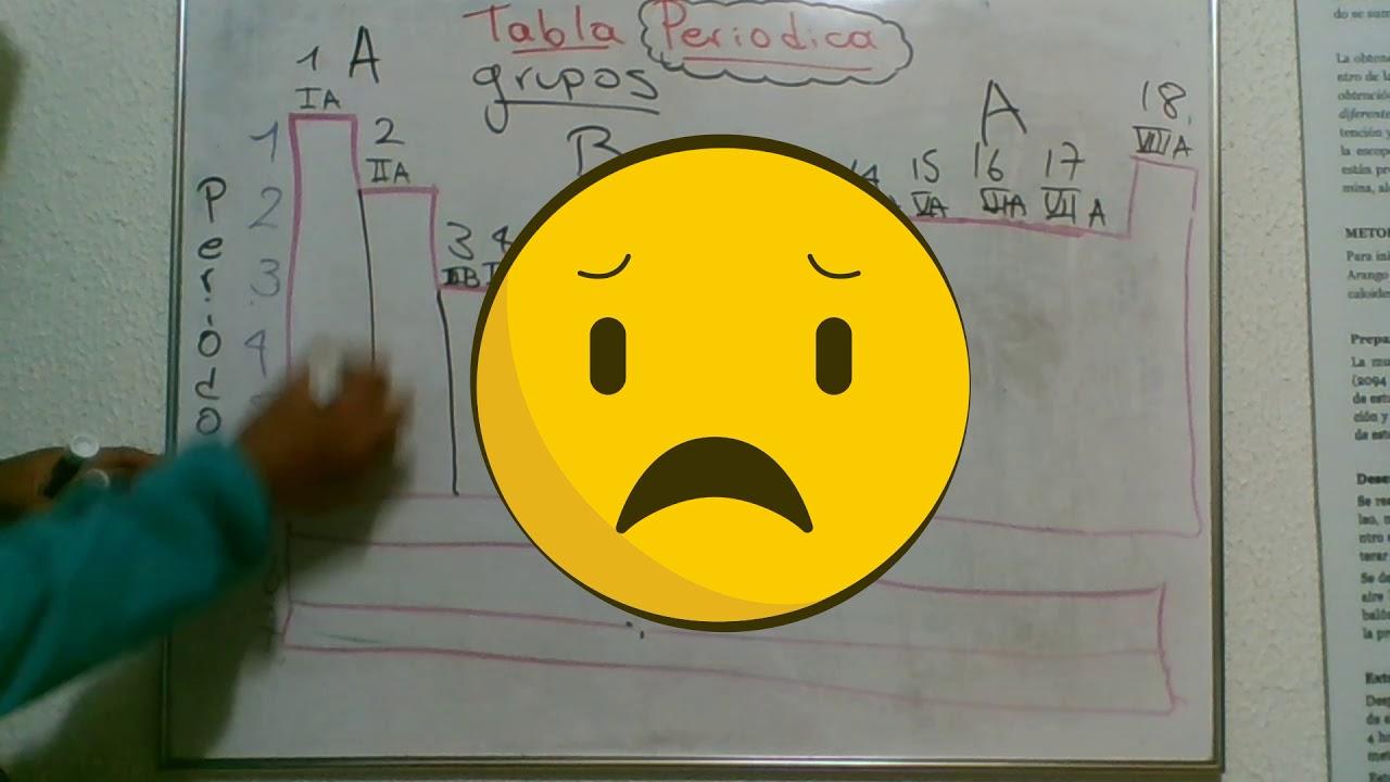 Tabla peridica explicacin grupos periodos y regiones s p d tabla peridica explicacin grupos periodos y regiones s p d f urtaz Choice Image