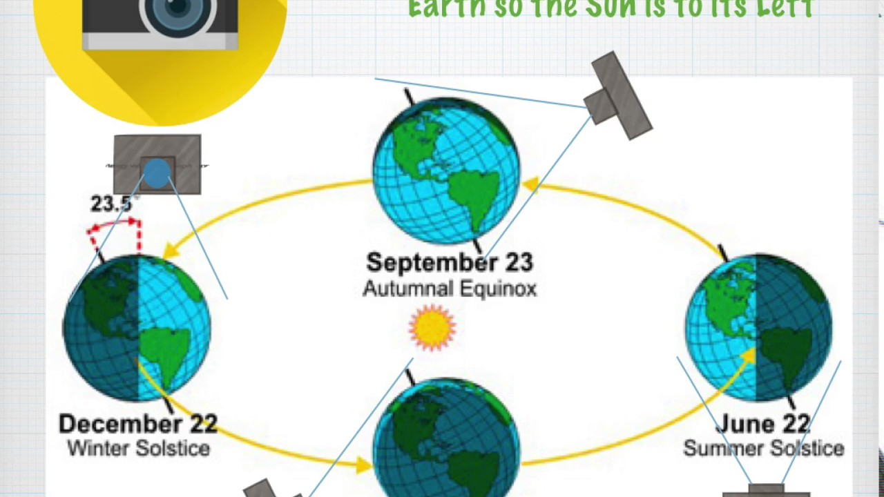 June Solstice Angle Of Elevation Of Sun Flat Earth Globe Earth - Globe elevation