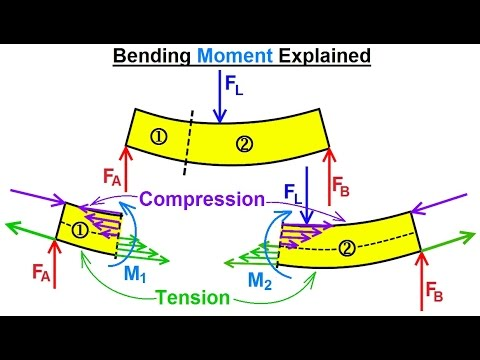 Mechanical Engineering: Internal Forces on Beams (5 of 27) Bending Moments Explained