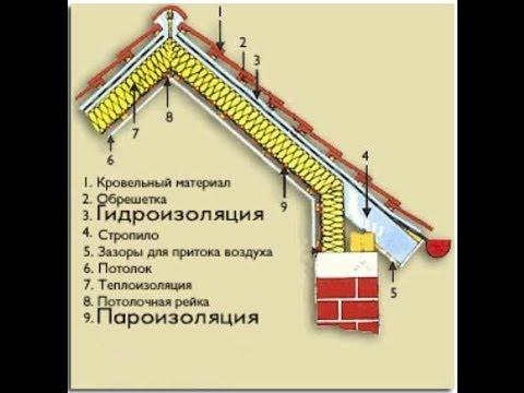 Утепление скатной крыши. Теплофизика