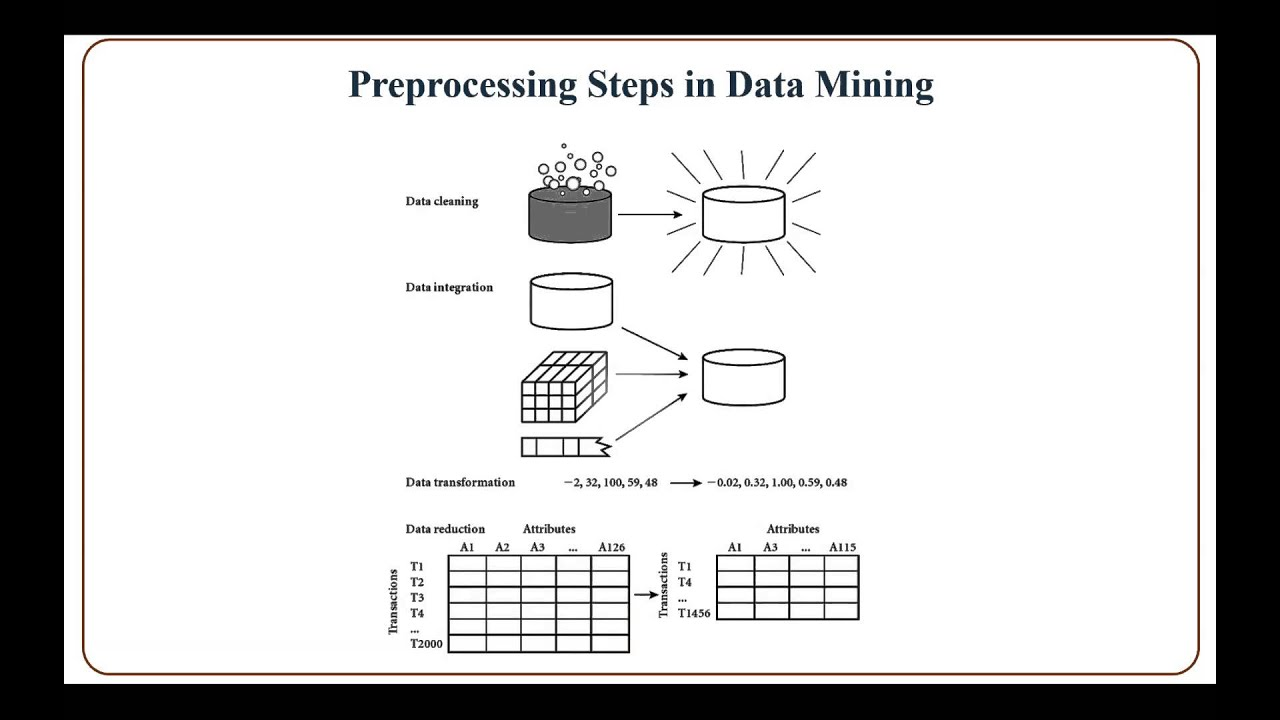 Data Preprocessing - YouTube