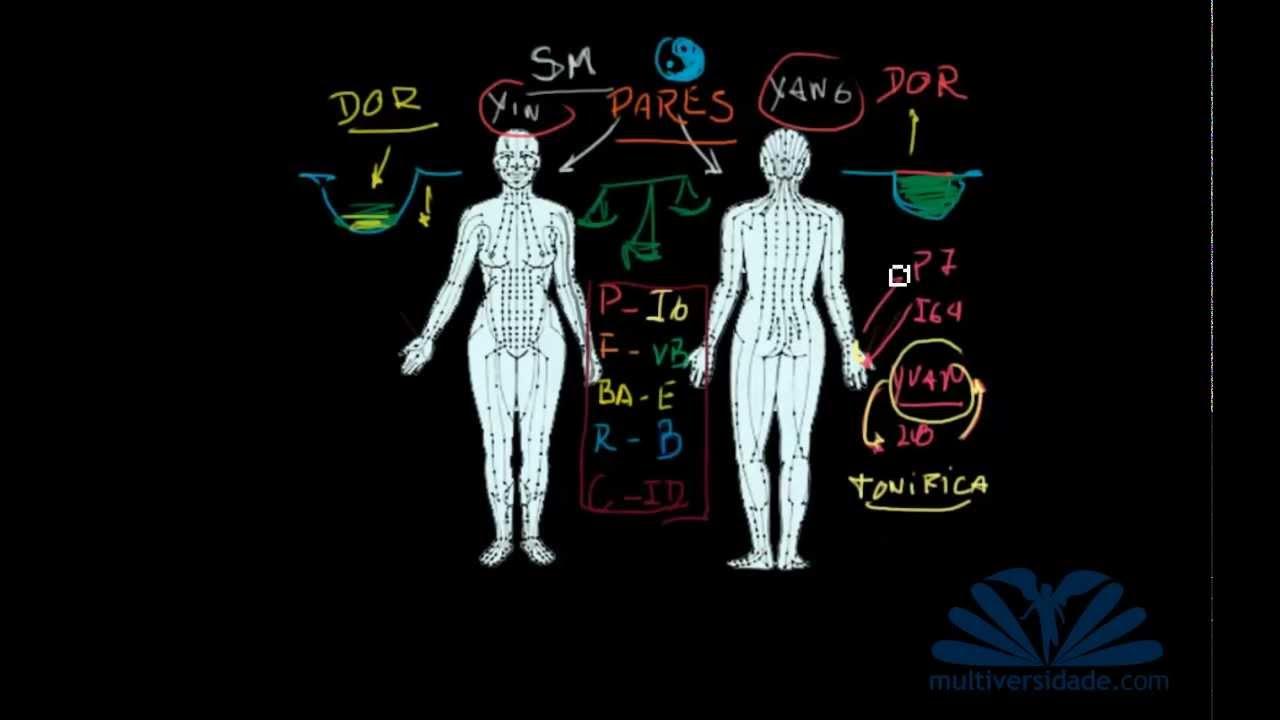 Datos desconocidos sobre Dolor de hombro revelados por los expertos
