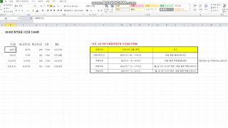 [회계실무] 최저임금 시간계산, 기본근로시간,주휴시간