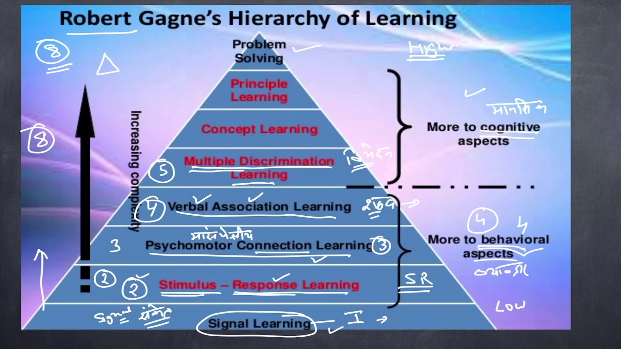 Robert Gagne S Hierarchy Of Learning Types Gagne S Learning Theory Youtube