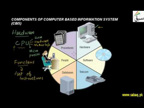 Components of Computer Based Information System
