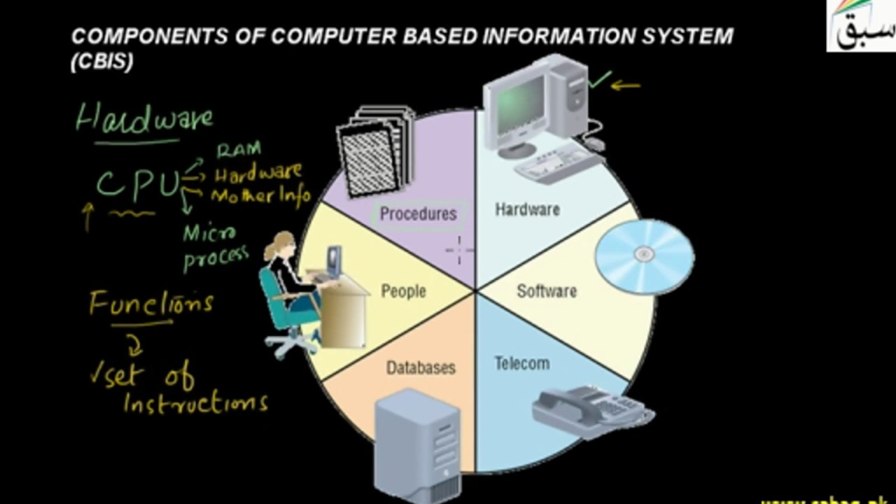 computer based information systems information technology essay Traditional password based access systems computer science essay index terms: threshold algorithm, multi layer perceptron, interkey time, press time, valid reject.