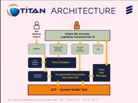 Titan, the advent of an industrial-strength test system for multiple domains