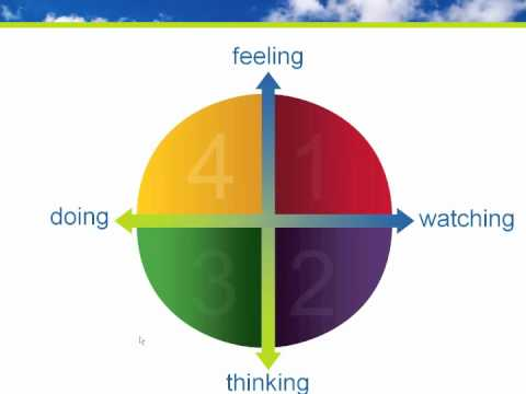 4MAT Learning Styles: What defines your learning and training ...