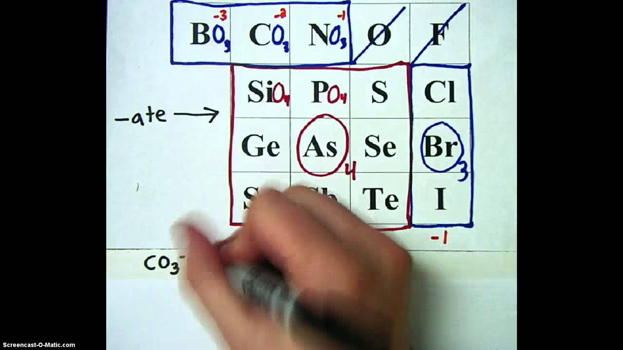 Lhs polyatomic ion chart how to memorize polyatomic ions youtube urtaz