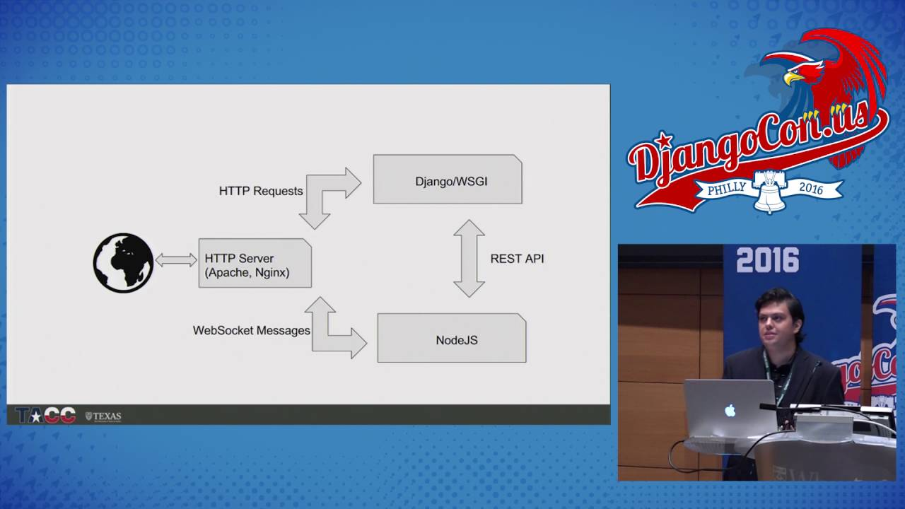 Image from WebSockets: Intro to Messaging