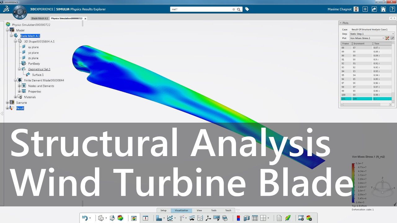 Global sensitivity analysis of wind turbine power output