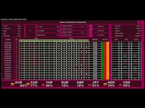 Super Ai.Dashboard เทรดทำกำไรในตลาดForex