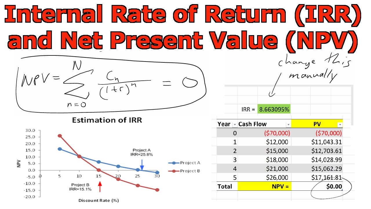 Internal Rate Of Return (IRR) And Net Present Value (NPV
