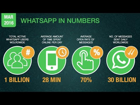 WhatsApp services resume after network goes down across the World|100 Crore Users