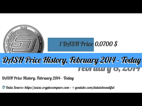 DASH Price History, February 2014 - Today