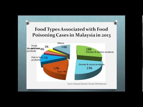 Risk Assessment Related to Pathogenic Hazards in Food Processing