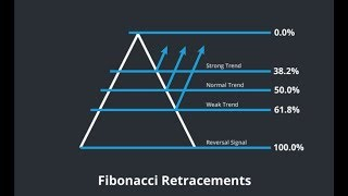 Predicting Price Action for Cryptocurrency and Forex Using Fibonacci Retracements