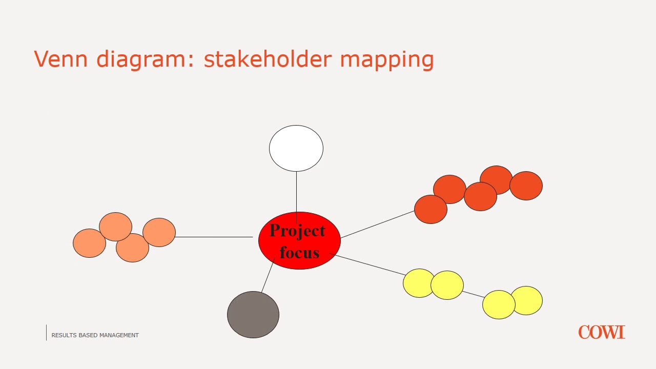 small resolution of rbm module 1 stakeholder analysis