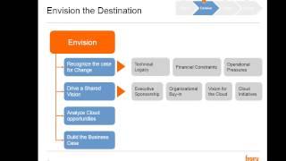 Cloud Assessment Framework