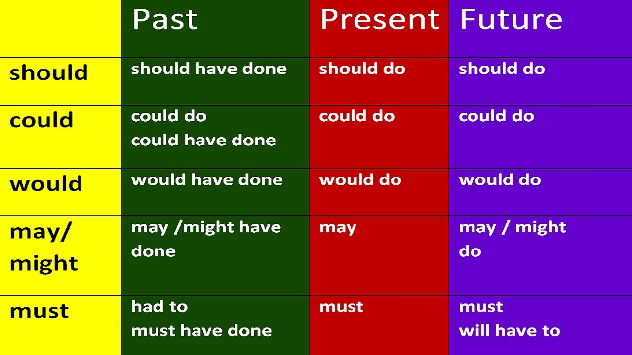 Modal verbs shall and in English: rules and examples 56