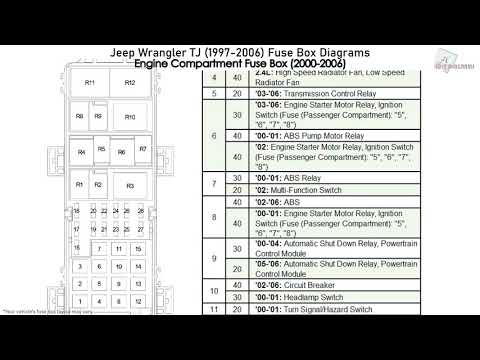 Jeep Wrangler TJ (1997-2006) Fuse Box Diagrams - YouTubeYouTube