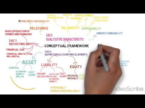 Last minute revision: Conceptual Framework Mindmap